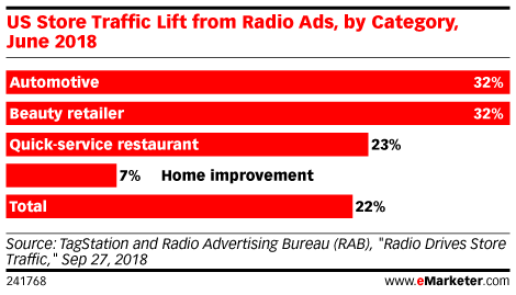 US Store Traffic Lift from Radio Ads, by Category, June 2018