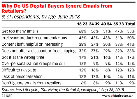 Why Do US Digital Buyers Ignore Emails from Retailers? (% of respondents, by age, June 2018)