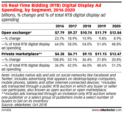 US Real-Time Bidding (RTB) Digital Display Ad Spending, by Segment, 2016-2020 (billions, % change and % of total RTB digital display ad spending)