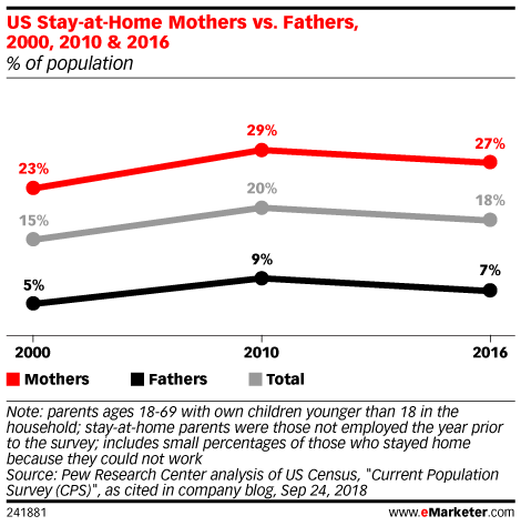 US Stay-at-Home Mothers vs. Fathers, 2000, 2010 & 2016 (% of population)