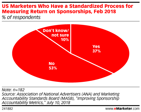 US Marketers Who Have a Standardized Process for Measuring Return on Sponsorships, Feb 2018 (% of respondents)