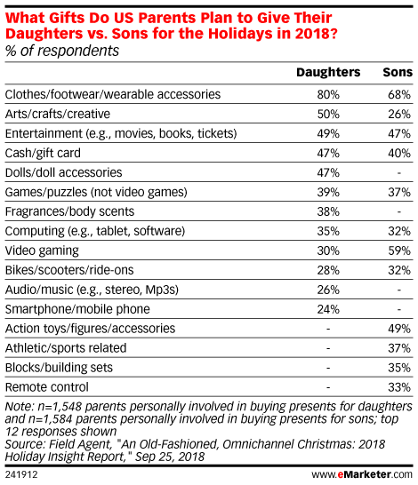 What Gifts Do US Parents Plan to Give Their Daughters vs. Sons for the Holidays in 2018? (% of respondents)