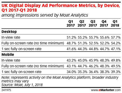 UK Digital Display Ad Performance Metrics, by Device, Q1 2017-Q1 2018 (among impressions served by Moat Analytics)