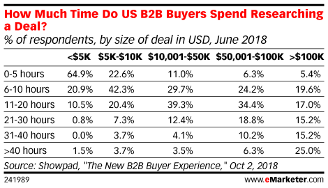 How Much Time Do US B2B Buyers Spend Researching a Deal? (% of respondents, by size of deal in USD, June 2018)