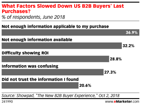 What Factors Slowed Down US B2B Buyers' Last Purchases? (% of respondents, June 2018)