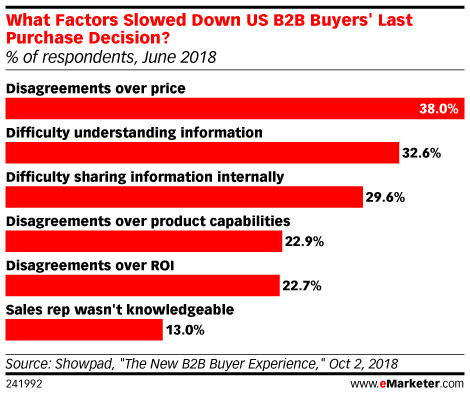 What Factors Slowed Down US B2B Buyers' Last Purchase Decision? (% of respondents, June 2018)