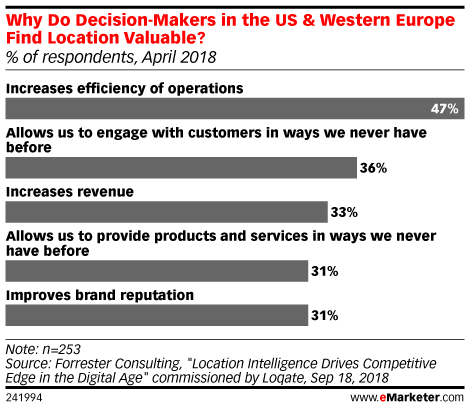 Why Do Decision-Makers in the US & Western Europe Find Location Valuable? (% of respondents, April 2018)