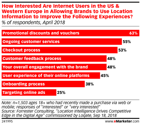 How Interested Are Internet Users in the US & Western Europe in Allowing Brands to Use Location Information to Improve the Following Experiences? (% of respondents, April 2018)