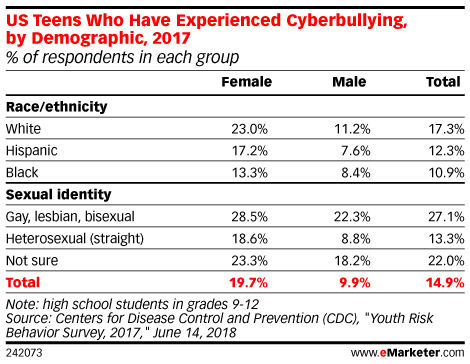 US Teens Who Have Experienced Cyberbullying, by Demographic, 2017 (% of respondents in each group)