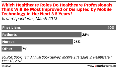 Which Healthcare Roles Do Healthcare Professionals Think Will Be Most Improved or Disrupted by Mobile Technology in the Next 3-5 Years? (% of respondents, March 2018)