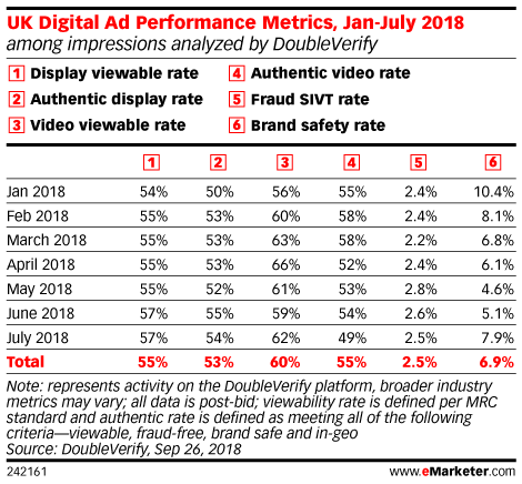 UK Digital Ad Performance Metrics, Jan-July 2018 (among impressions analyzed by DoubleVerify)