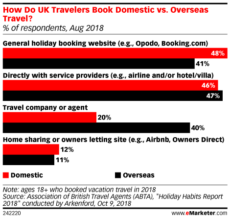 How Do UK Travelers Book Domestic vs. Overseas Travel? (% of respondents, Aug 2018)