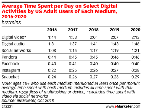 Average Time Spent per Day on Select Digital Activities by US Adult Users of Each Medium, 2016-2020 (hrs:mins)