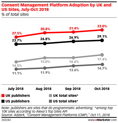 Consent Management Platform Adoption by UK and US Sites, July-Oct 2018 (% of total sites)
