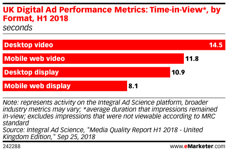 UK Digital Ad Performance Metrics: Time-in-View*, by Format, H1 2018 (seconds)