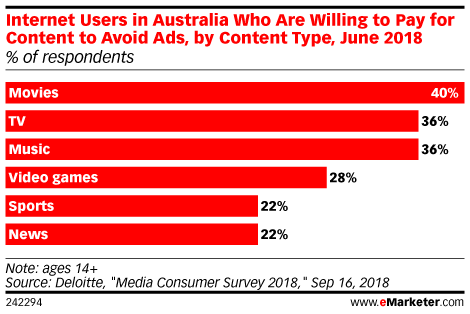 Internet Users in Australia Who Are Willing to Pay for Content to Avoid Ads, by Content Type, June 2018 (% of respondents)