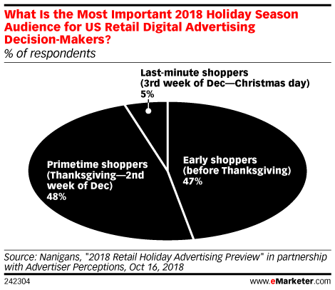 What Is the Most Important 2018 Holiday Season Audience for US Retail Digital Advertising Decision-Makers? (% of respondents)