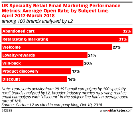 US Specialty Retail Email Marketing Performance Metrics: Average Open Rate, by Subject Line, April 2017-March 2018 (among 100 brands analyzed by L2)