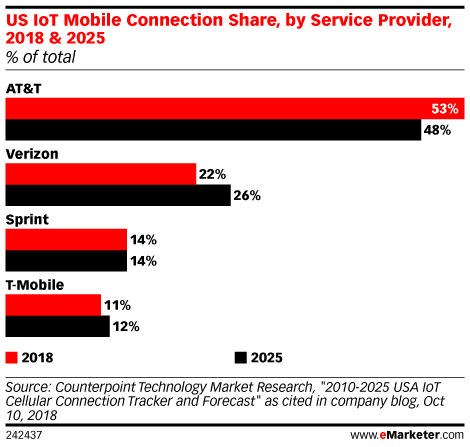US IoT Mobile Connection Share, by Service Provider, 2018 & 2025 (% of total)