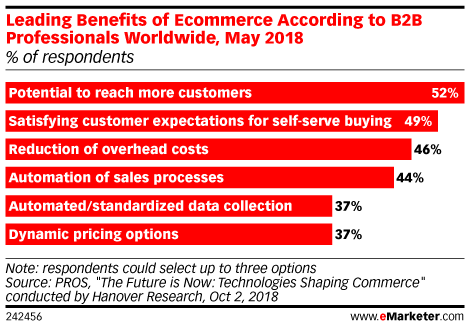 Leading Benefits of Ecommerce According to B2B Professionals Worldwide, May 2018 (% of respondents)