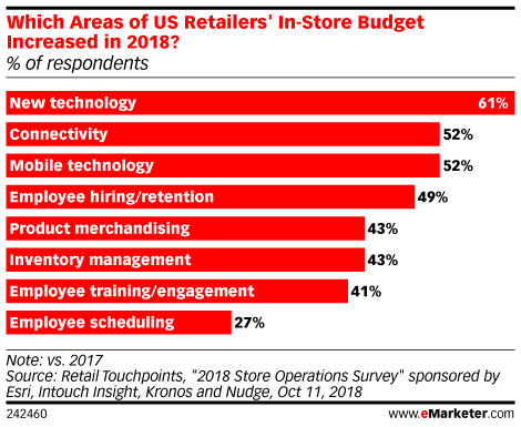 Which Areas of US Retailers' In-Store Budget Increased in 2018? (% of respondents)