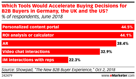 Which Tools Would Accelerate Buying Decisions for B2B Buyers in Germany, the UK and the US? (% of respondents, June 2018)