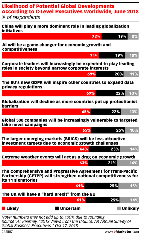Likelihood of Potential Global Developments According to C-Level Executives Worldwide, June 2018 (% of respondents)