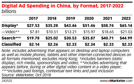 Digital Ad Spending in China, by Format, 2017-2022 (billions)