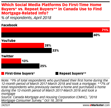 Which Social Media Platforms Do First-Time Home Buyers* vs. Repeat Buyers** in Canada Use to Find Mortgage-Related Info? (% of respondents, April 2018)