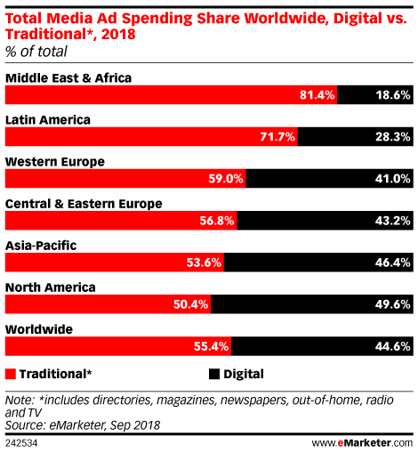 Total Media Ad Spending Share Worldwide, Digital vs. Traditional*, 2018 (% of total)
