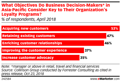 What Objectives Do Business Decision-Makers* in Asia-Pacific Consider Key to Their Organization's Loyalty Programs? (% of respondents, April 2018)