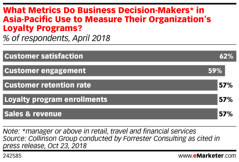 What Metrics Do Business Decision-Makers* in Asia-Pacific Use to Measure Their Organization's Loyalty Programs? (% of respondents, April 2018)