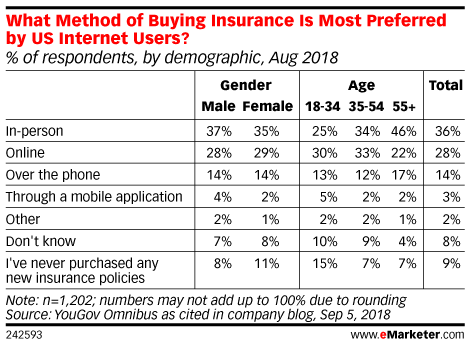 What Method of Buying Insurance Is Most Preferred by US Internet Users? (% of respondents, by demographic, Aug 2018)
