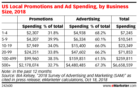 US Local Promotions and Ad Spending, by Business Size, 2018
