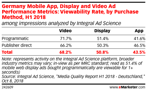 Germany Mobile App, Display and Video Ad Performance Metrics: Viewability Rate, by Purchase Method, H1 2018 (among impressions analyzed by Integral Ad Science)
