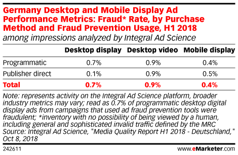 Germany Desktop and Mobile Display Ad Performance Metrics: Fraud* Rate, by Purchase Method and Fraud Prevention Usage, H1 2018 (among impressions analyzed by Integral Ad Science)