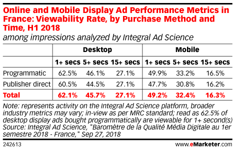 Online and Mobile Display Ad Performance Metrics in France: Viewability Rate, by Purchase Method and Time, H1 2018 (among impressions analyzed by Integral Ad Science)