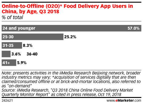 Online-to-Offline (O2O)* Food Delivery App Users in China, by Age, Q3 2018 (% of total)