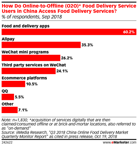 How Do Online-to-Offline (O2O)* Food Delivery Service Users in China Access Food Delivery Services? (% of respondents, Sep 2018)