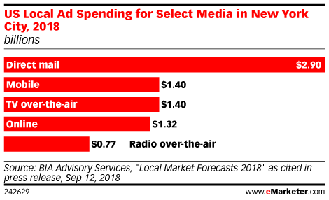 US Local Ad Spending for Select Media in New York City, 2018 (billions)