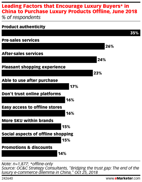 Leading Factors that Encourage Luxury Buyers* in China to Purchase Luxury Products Offline, June 2018 (% of respondents)