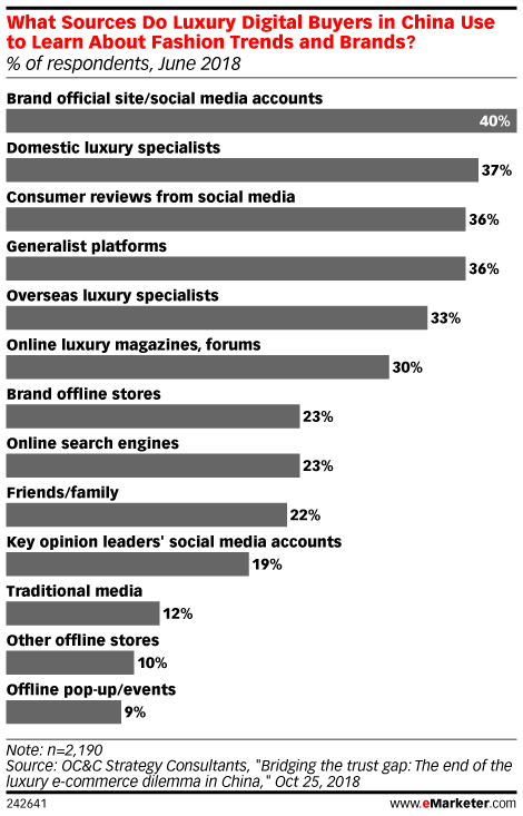 What Sources Do Luxury Digital Buyers in China Use to Learn About Fashion Trends and Brands? (% of respondents, June 2018)