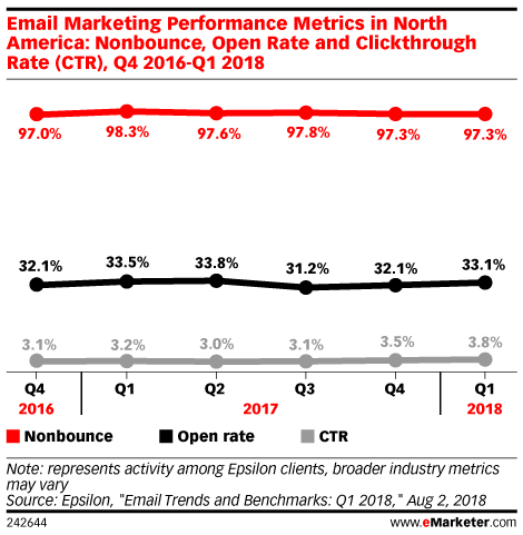 Email Marketing Performance Metrics in North America: Nonbounce, Open Rate and Clickthrough Rate (CTR), Q4 2016-Q1 2018