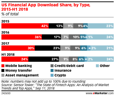 US Financial App Download Share, by Type, 2015-H1 2018 (% of total)
