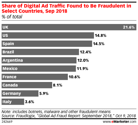 Share of Digital Ad Traffic Found to Be Fraudulent in Select Countries, Sep 2018 (% of total)