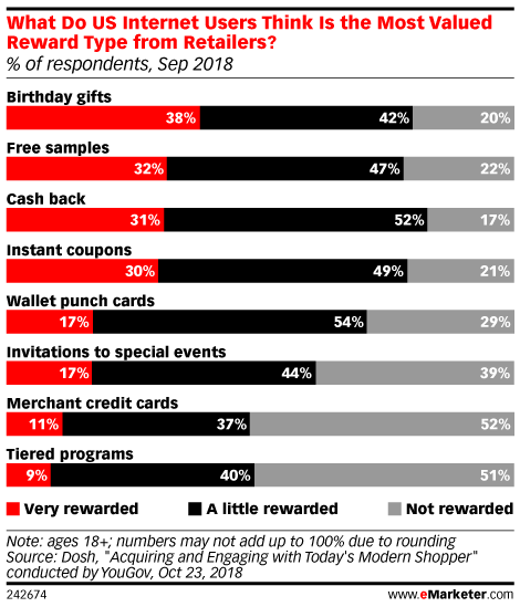 What Do US Internet Users Think Is the Most Valued Reward Type from Retailers? (% of respondents, Sep 2018)