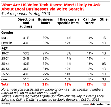 What Are US Voice Tech Users* Most Likely to Ask About Local Businesses via Voice Search? (% of respondents, Aug 2018)