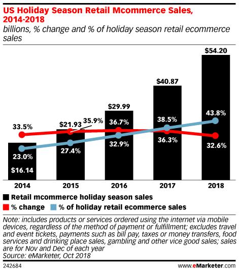 US Holiday Season Retail Mcommerce Sales, 2014-2018 (billions, % change and % of holiday season retail ecommerce sales)
