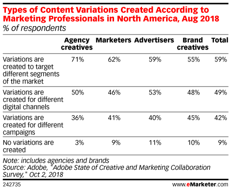Types of Content Variations Created According to Marketing Professionals in North America, Aug 2018 (% of respondents)