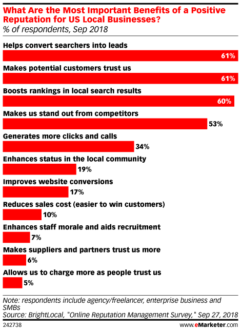What Are the Most Important Benefits of a Positive Reputation for US Local Businesses? (% of respondents, Sep 2018)